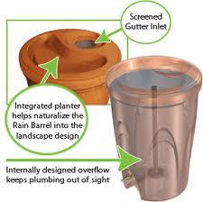 Rain Barrel Features